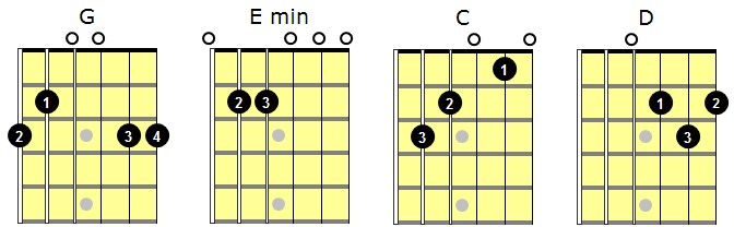 Guitar guitar chords g c d : Songs Played With G D Em C Chords