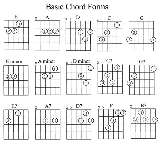 Basic Guitar Chords For Beginners Image Gallery  Hcpr