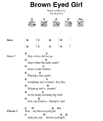 Easy Guitar Chords Acoustic